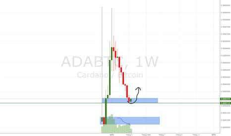 ADABTC: ADA/BTC đã tìm được vùng hỗ trợ.