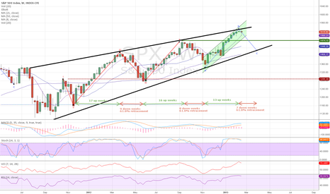 SPX: SPY Weekly Chart - Next Leg Down?