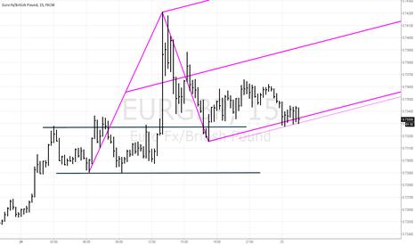 EURGBP: EURGBP long trade