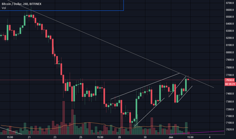 BTCUSD: $BTC test test one two #cryptocurrency