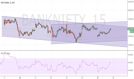 BANKNIFTY: Bank Nifty channels on 15 mins time frame.