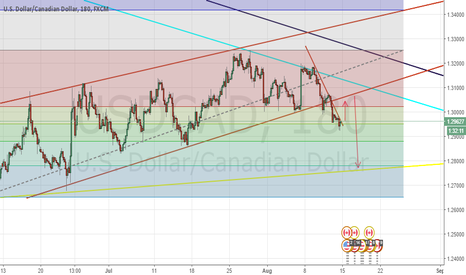 USDCAD: USD/CAD break of bearish FLAG