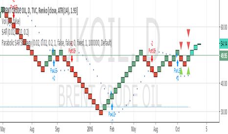 UKOIL: SELL AT 54 AND 57 SL 60 CLOSING BASIS TARGET 50/45