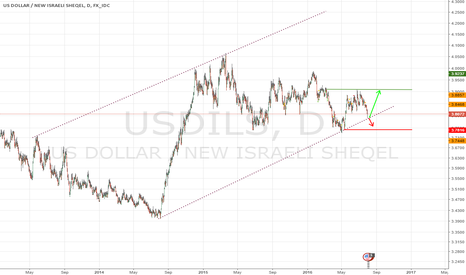 USDILS: price channel in big picture