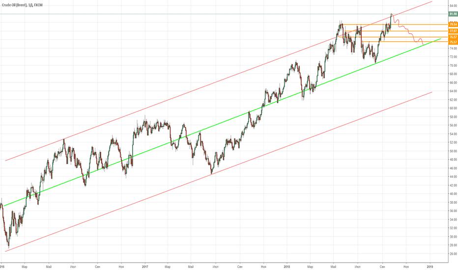 UKOIL: Нефть ожидает коррекция роста
