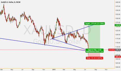 XAUUSD: buy gold