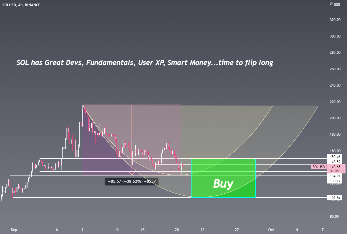 There's a reason Solana is a Top 10 Crypto Asset for BINANCE:SOLUSD by StakeStack