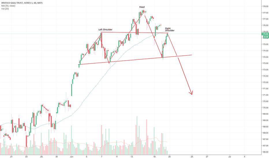 QQQ: Head and Shoulders on QQQ (hourly)?