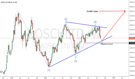 BOSCHLTD: Up Coming Possible Trade Set Up