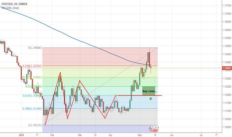 USDSGD: long from buy zone