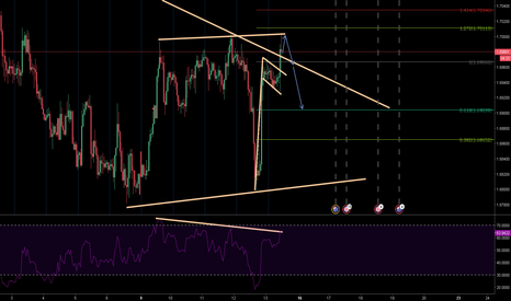 GBPAUD: Triangle Channel with RSI divergence in M15 & H1