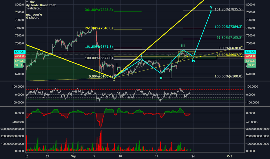 XBTUSD: Current Wave Analysis 23.09.18