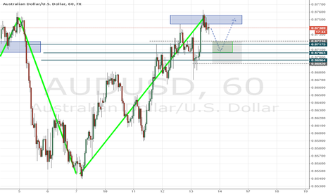AUDUSD: Structure Based Trade