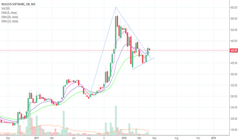 NUCLEUS: Nucleus Weekly chart
