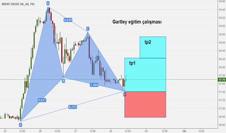 UKOIL: Gartley Pattern