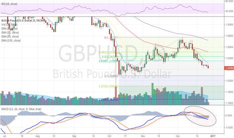 GBPUSD: GBP/USD Extends Losses