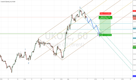 UKOIL: CL1 : short to cover long