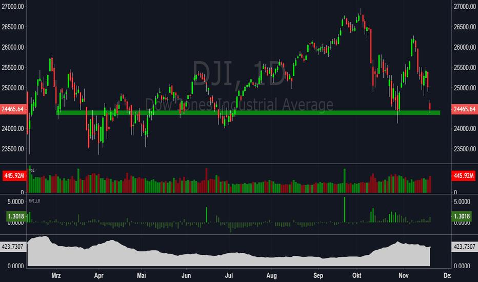 DJI: Dow Jones Minus 1000 Punkte! Dennoch keine Kapitulation!