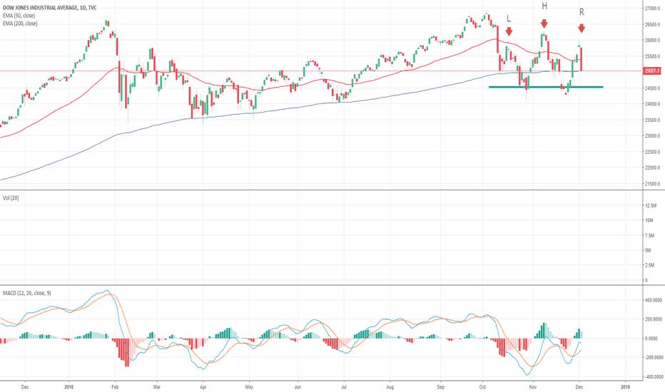 DJI: DJI - Head and Shoulder Pattern Forming? #Stocks #Bonds #Market