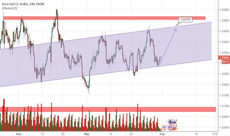 EURUSD: EUR евро возможно будет тестировать вверх канала