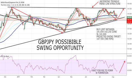 GBPJPY: GBPJPY POSSIBLE SWING OPPORTUNITY