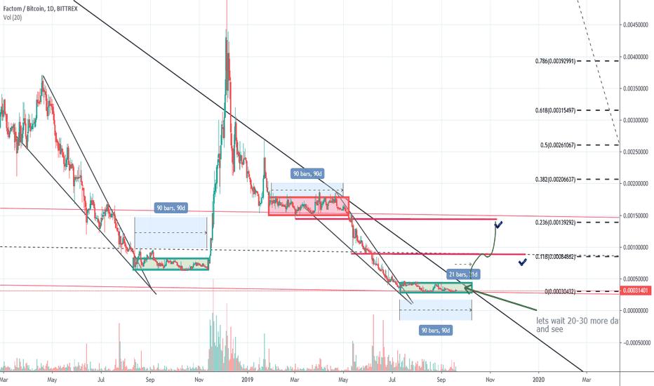 fct btc tradingview
