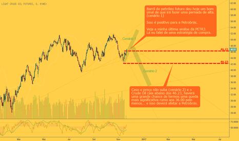 CL1!: Crude Oil & Petrobrás: Agora c/ boa correlação