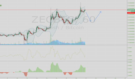 ZECBTC: Double top on Zcash