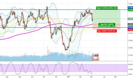 AUDUSD: Range trading opportunity