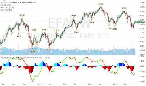 EFA: End of October update