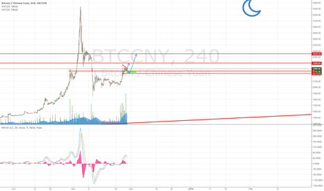 BTCCNY: Bullish > Bearish