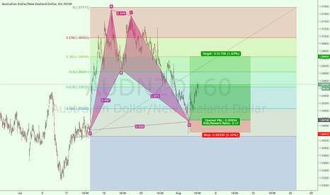 AUDNZD: AUDNZD HIGHER HI LONG