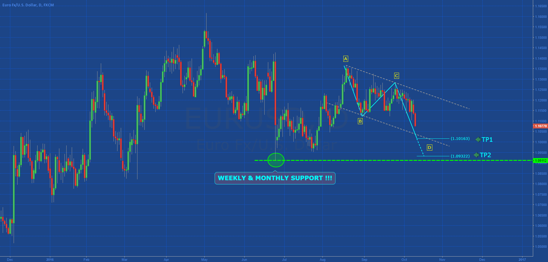 EURUSD: ABCD IN DEVELOPMENT