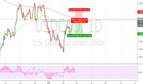 USDCAD: T3