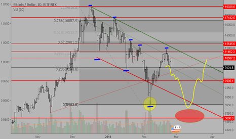 BTCUSD: BTC is going to below 6.000 USD level