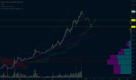 BTCUSD: Can we make this happen?
