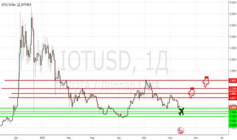 IOTUSD: Азиатская монета №1 vs. EOS не в фаворе