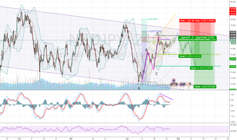 NZDJPY: Swing short idea NZDJPY