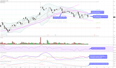 CHS: $CHS Bearish technicals. Rising ADX and weak on a strong day