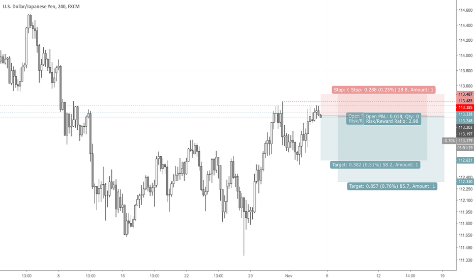 USDJPY: USDJPY Short Set-up