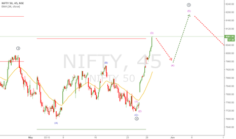NIFTY: NIFTY 50 WAVE ANALYSIS 27 MAY 2016