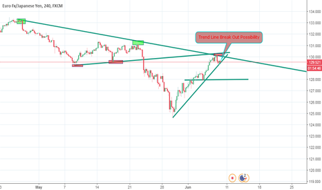 EURJPY: EURJPY If break this trend line then goes to touch next support