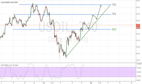 USOIL: LONG after correction somewhere at 62.70$