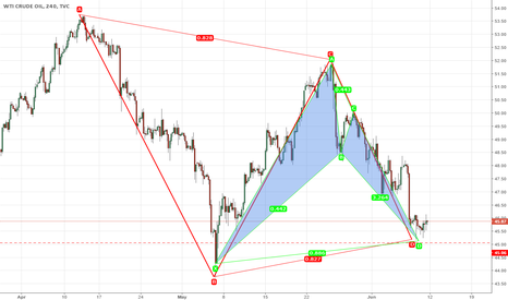 USOIL: USOIL: Bullish Bat and ABCD pattern