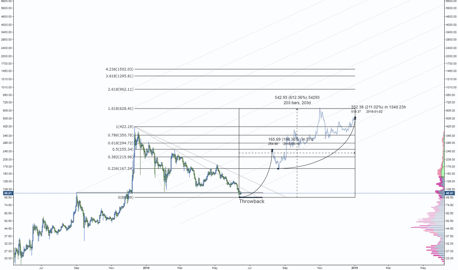 LTCUSD: Litecoin Super Cheap [100USD] [6X 2019]