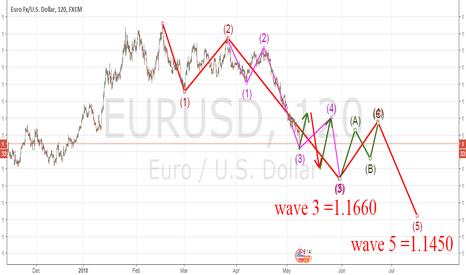 EURUSD: elliot  waves