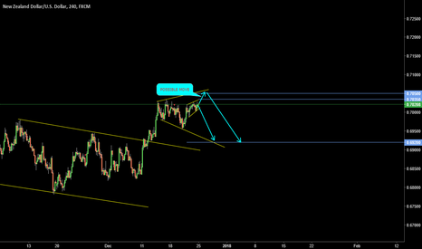 NZDUSD: EXPANDED TRIANGLE (A T )