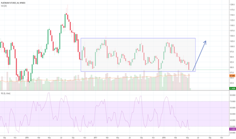 PL1!: Platinum Set to Bottom - Time to position Long