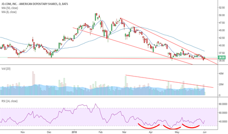 JD: $JD breaking out of YTD wedge formation?