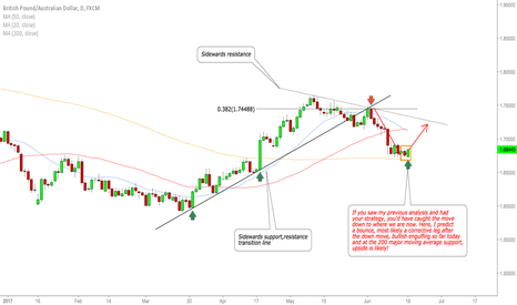 GBPAUD: GBPAUD support at major support!